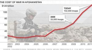 war debt